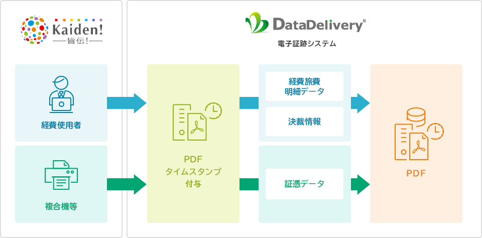 「DataDelivery」との連携例